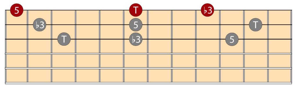 Diagramas triada menor e inversiones en la guitarra