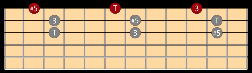 Diagramas triada aumentada e inversiones en la guitarra