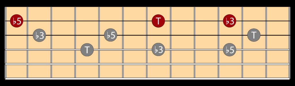 Diagramas triada disminuida e inversiones en la guitarra